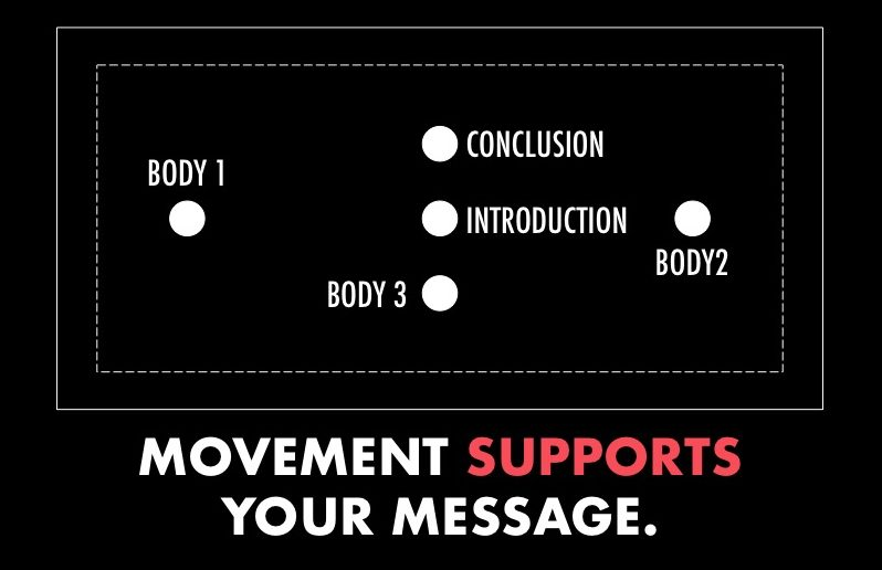 In public speaking, movement supports your message.